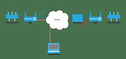 WG-VPN-schema