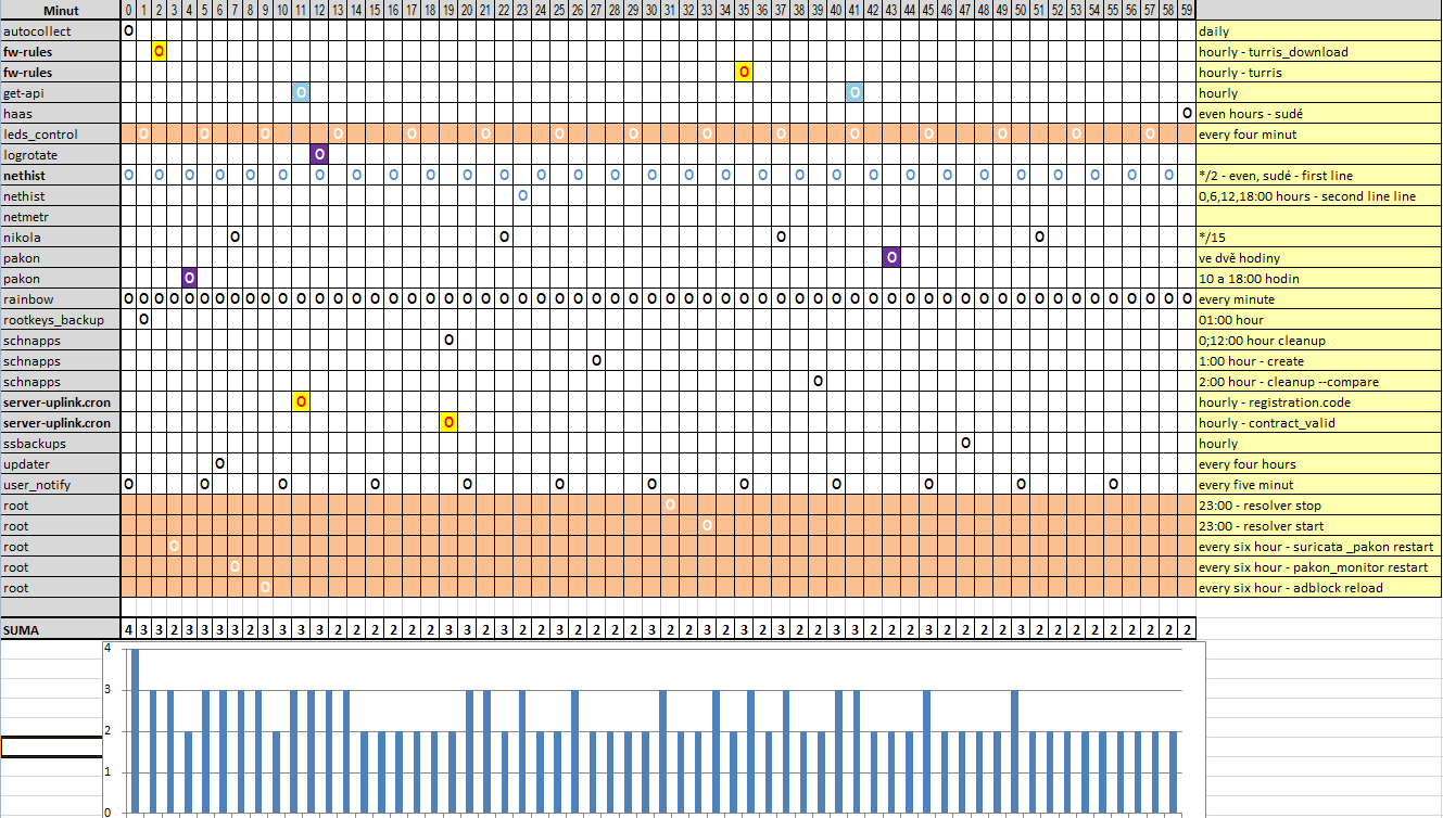 Různé err v logu - jejich původ a závažnost?     contract_valid sh