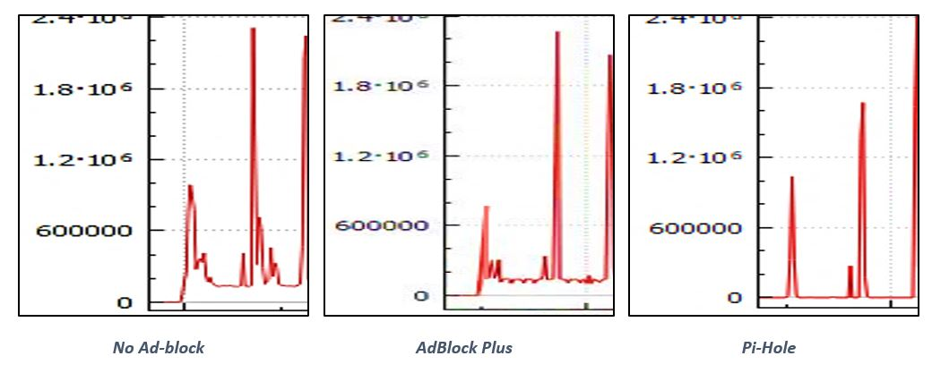 Pi-hole vs adblock - General discussion - Turris forum